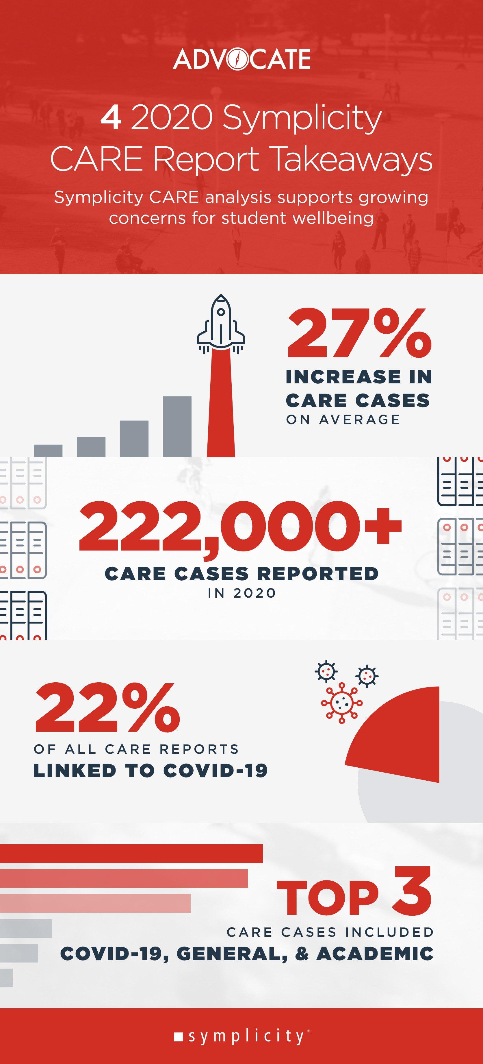 Advocate-CARE-Report-Infographic_Blog