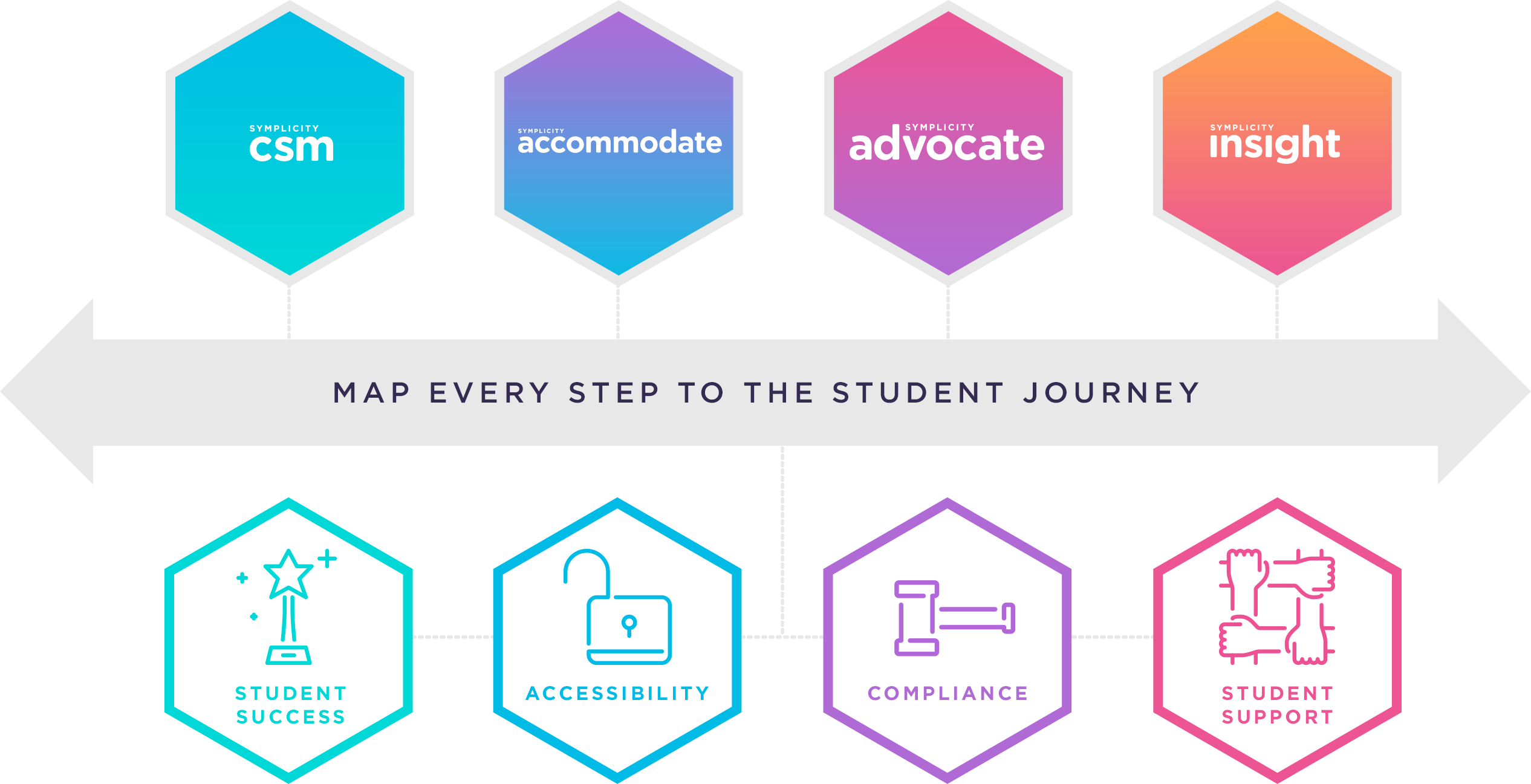 Map Every Step To The Student Journey