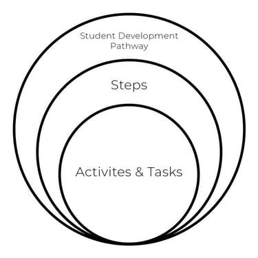pathways-blog-768x768
