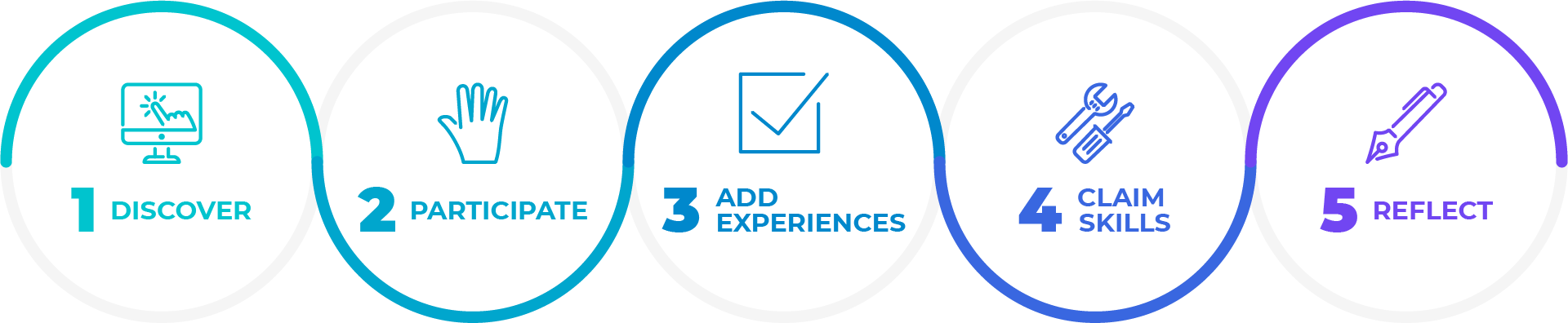 Discover, Participate, Add Experiences, Claim Skills, Reflect